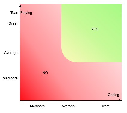 Programmer's Grid
